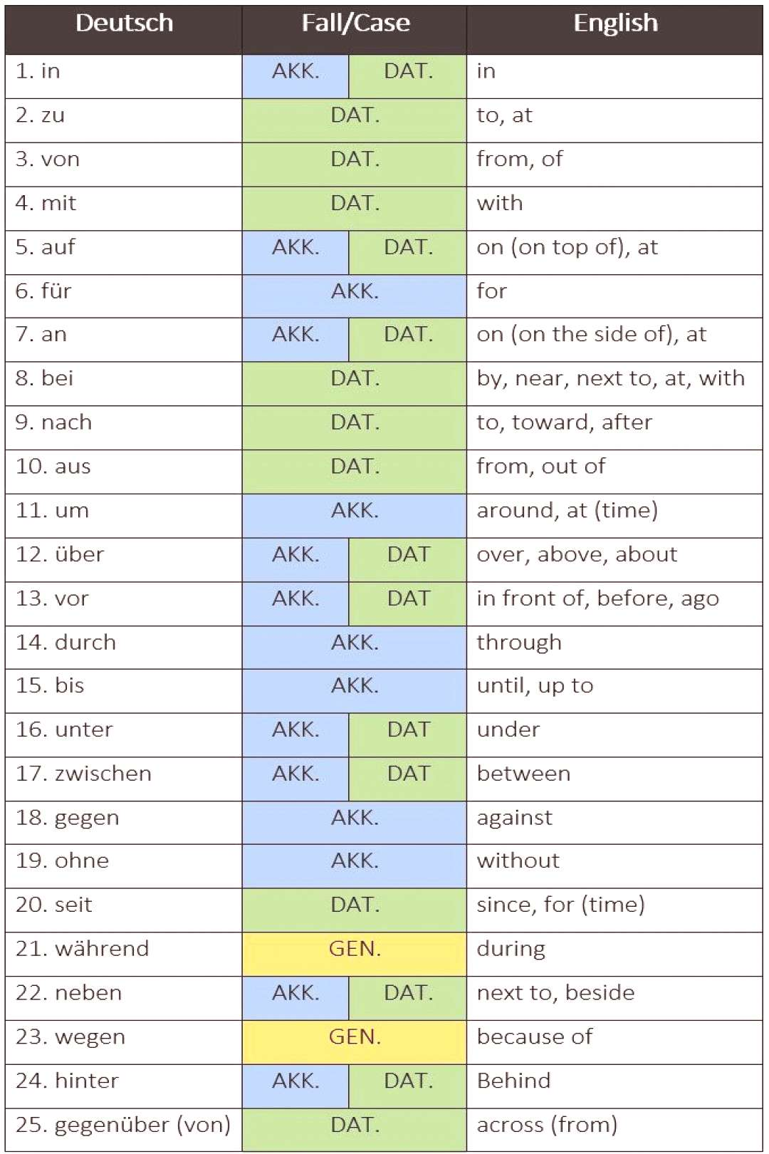 25 most frequently used German words listed by part of speech - learn German,ger... -