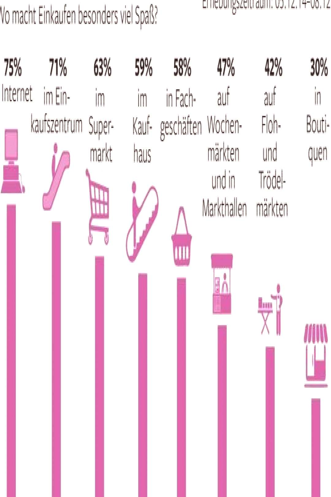People in Germany were asked Where do you find shopping the most fun? 75% on the internet 71% in